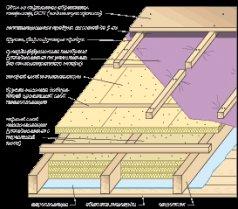 Утеплення даху мінеральної