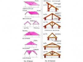 Схема різних форм покрівлі та