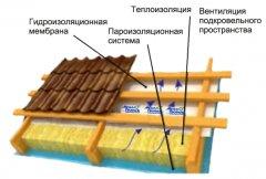 Монтаж гідроізоляційної плівки