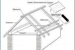 монтаж даху