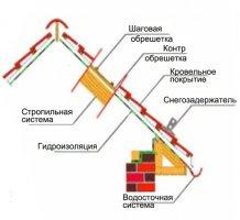монтаж металочерепиці: схема укладання холодної покрівлі