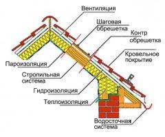 монтаж металочерепиці: схема укладання теплої покрівлі