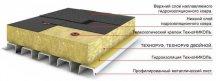 Схема одношарової теплоізоляції плоскої покрівлі