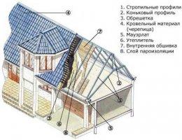 Схема пристрою мансардного даху