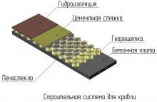 Схема утеплення плоскої покрівлі піносклом