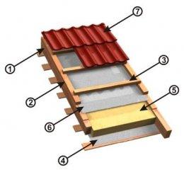 Пристрій покрівлі: гідроізоляція та пароізоляція